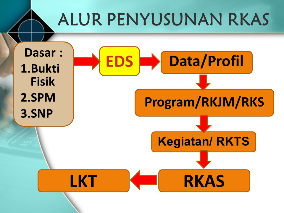 LKT RKAS ALUR PENYUSUNAN RKAS EDS Data/Profil Program/RKJM/RKS Dasar :