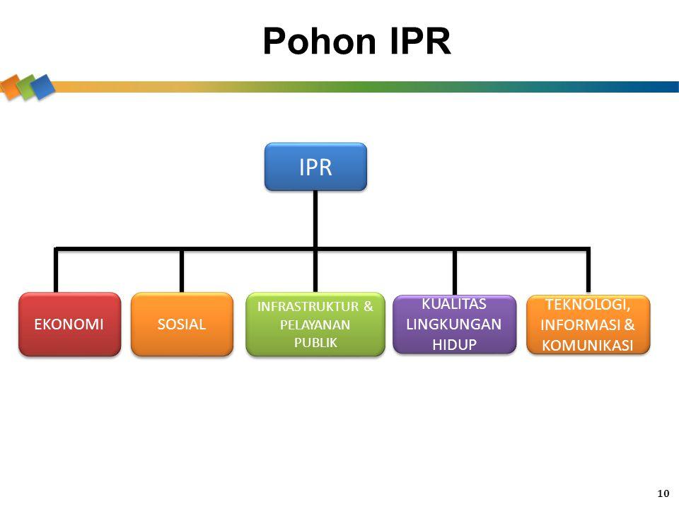 Pohon IPR IPR EKONOMI KUALITAS LINGKUNGAN HIDUP