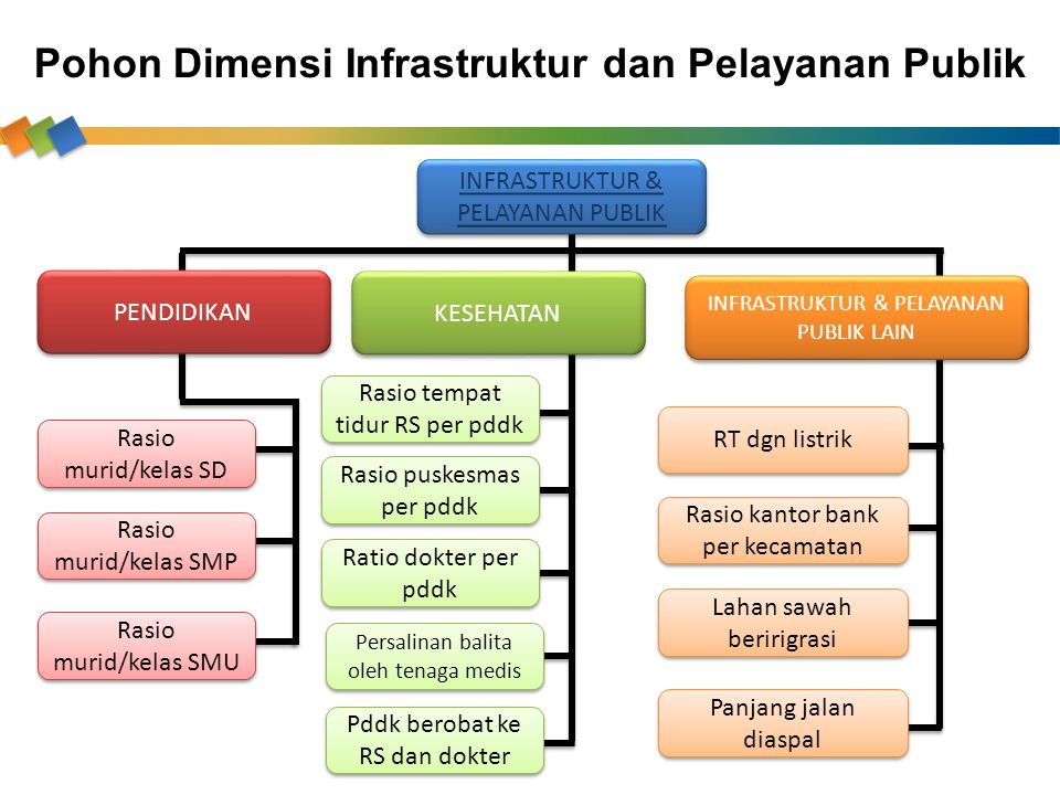Pohon Dimensi Infrastruktur dan Pelayanan Publik