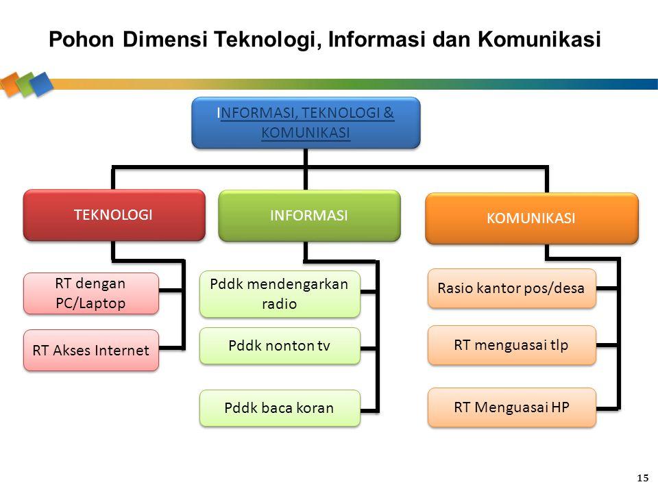 Pohon Dimensi Teknologi, Informasi dan Komunikasi