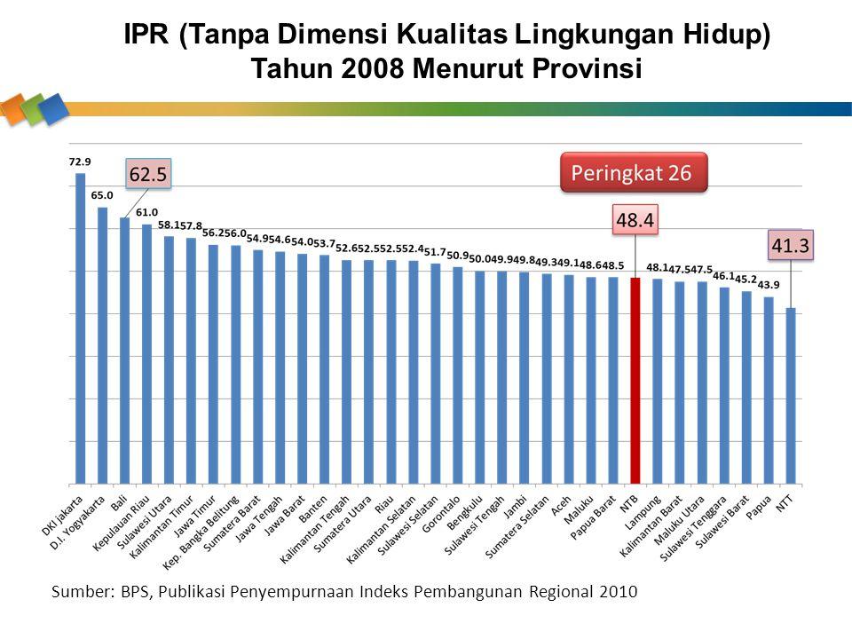 IPR (Tanpa Dimensi Kualitas Lingkungan Hidup) Tahun 2008 Menurut Provinsi