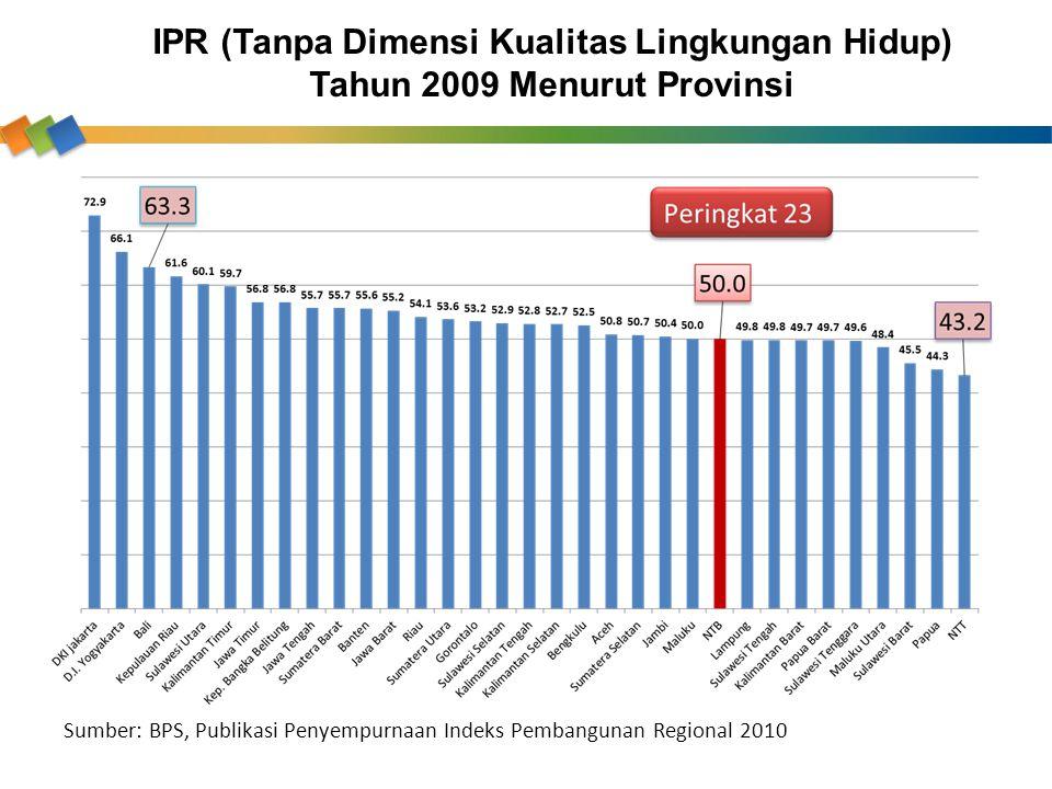 IPR (Tanpa Dimensi Kualitas Lingkungan Hidup) Tahun 2009 Menurut Provinsi