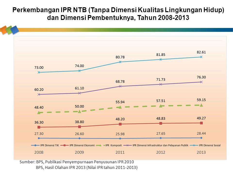 Perkembangan IPR NTB (Tanpa Dimensi Kualitas Lingkungan Hidup) dan Dimensi Pembentuknya, Tahun 2008-2013