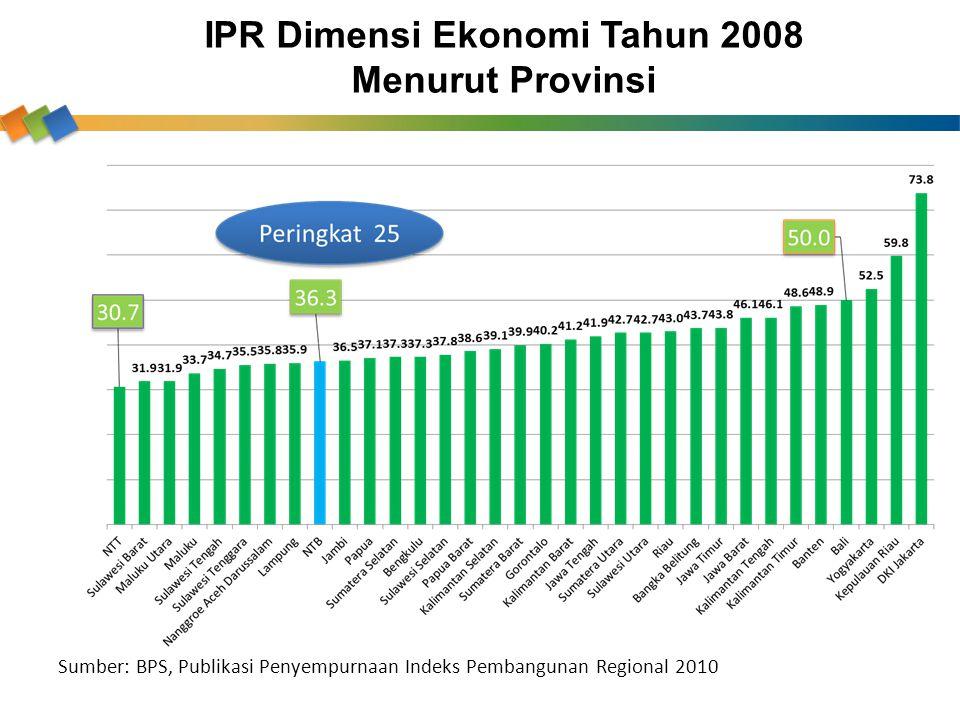 IPR Dimensi Ekonomi Tahun 2008 Menurut Provinsi