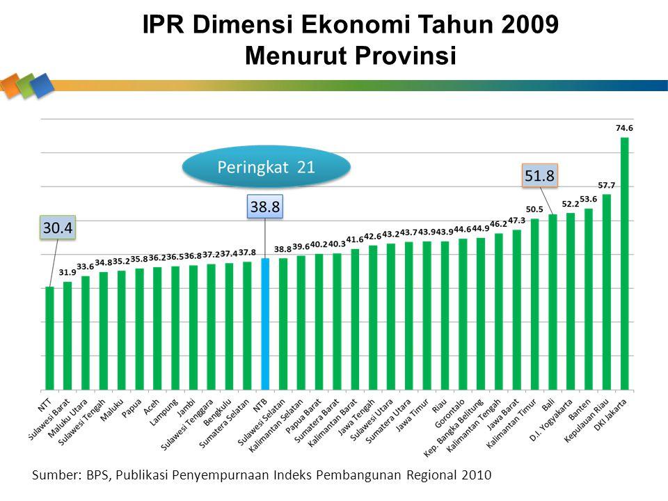 IPR Dimensi Ekonomi Tahun 2009 Menurut Provinsi