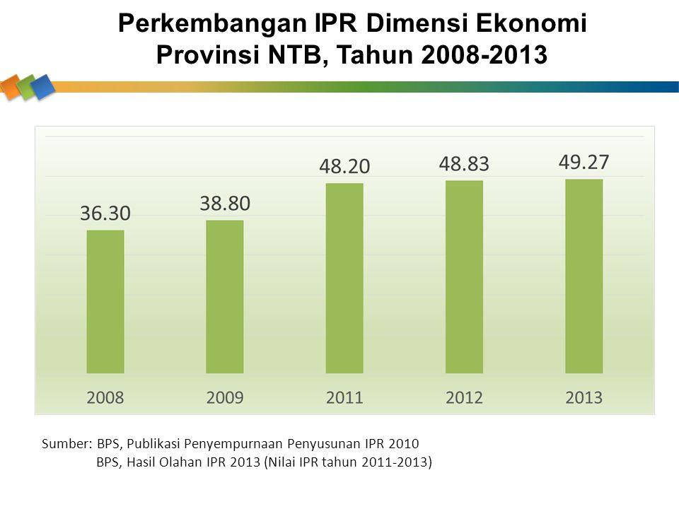 Perkembangan IPR Dimensi Ekonomi Provinsi NTB, Tahun 2008-2013