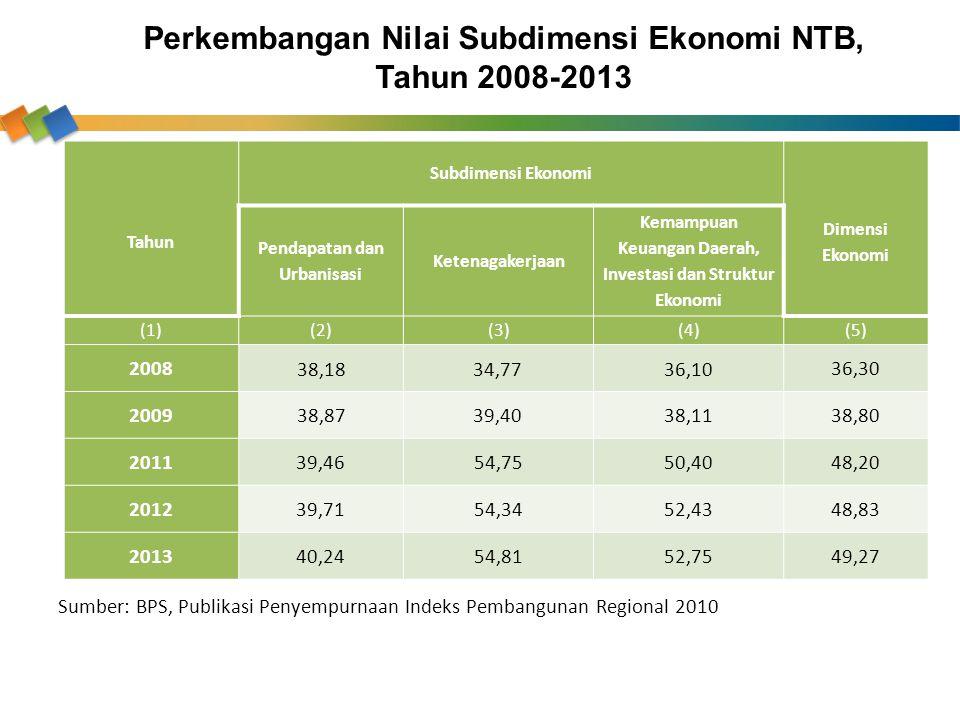 Perkembangan Nilai Subdimensi Ekonomi NTB, Tahun 2008-2013