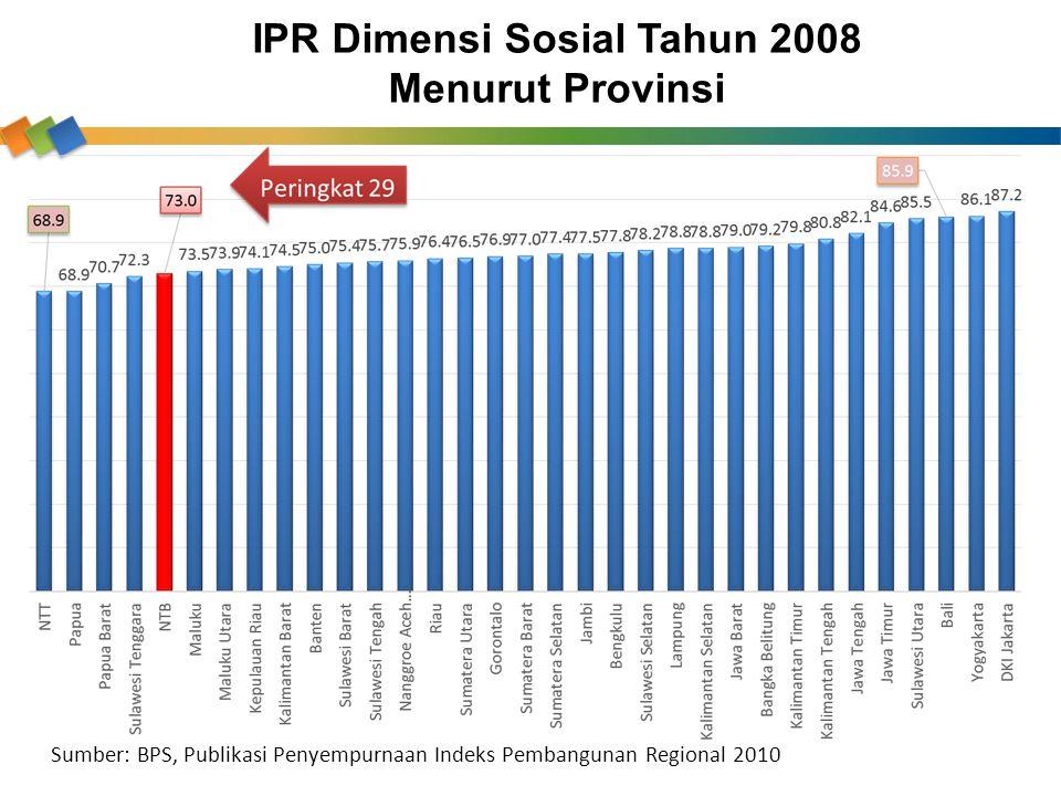 IPR Dimensi Sosial Tahun 2008 Menurut Provinsi