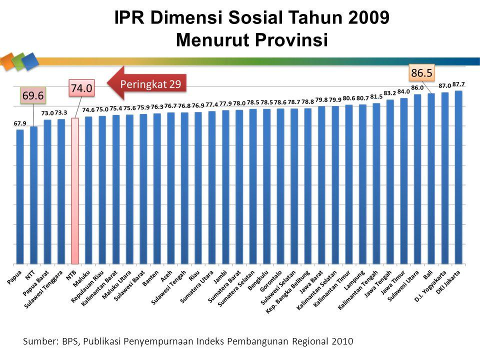 IPR Dimensi Sosial Tahun 2009 Menurut Provinsi