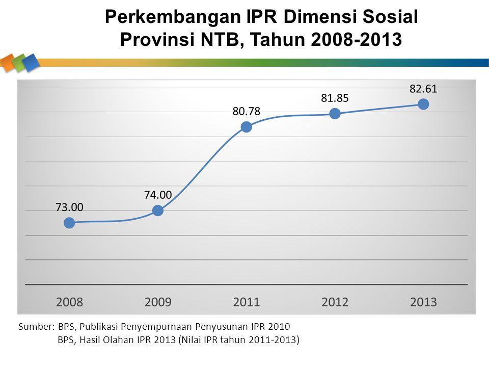 Perkembangan IPR Dimensi Sosial Provinsi NTB, Tahun 2008-2013