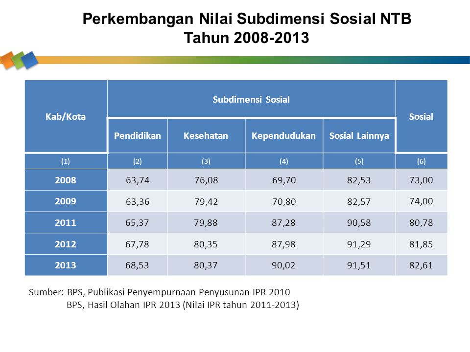 Perkembangan Nilai Subdimensi Sosial NTB Tahun 2008-2013