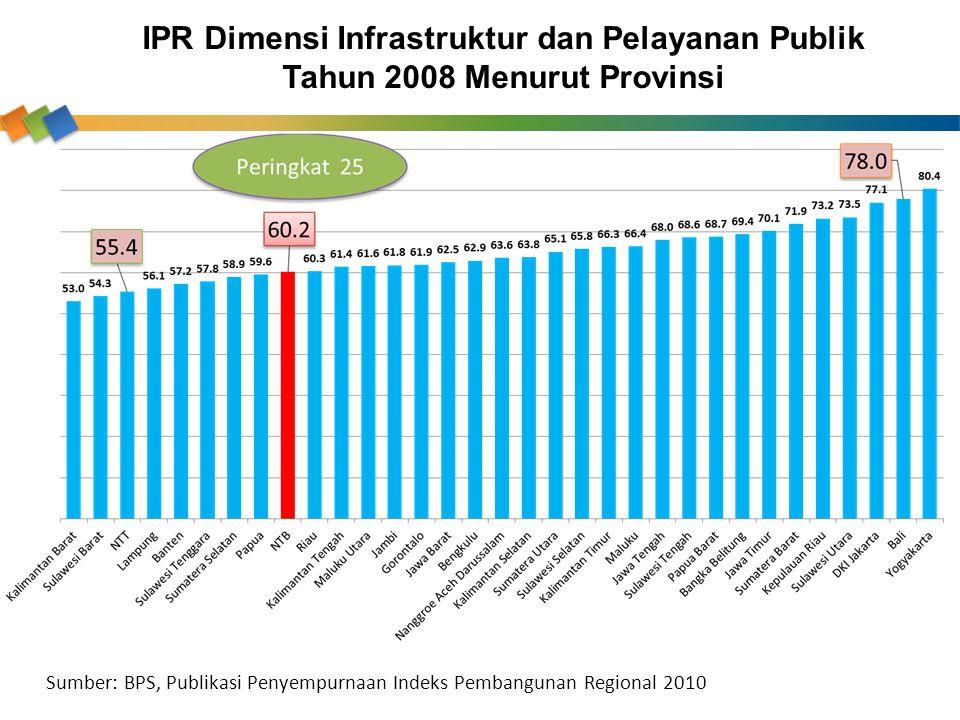 IPR Dimensi Infrastruktur dan Pelayanan Publik Tahun 2008 Menurut Provinsi