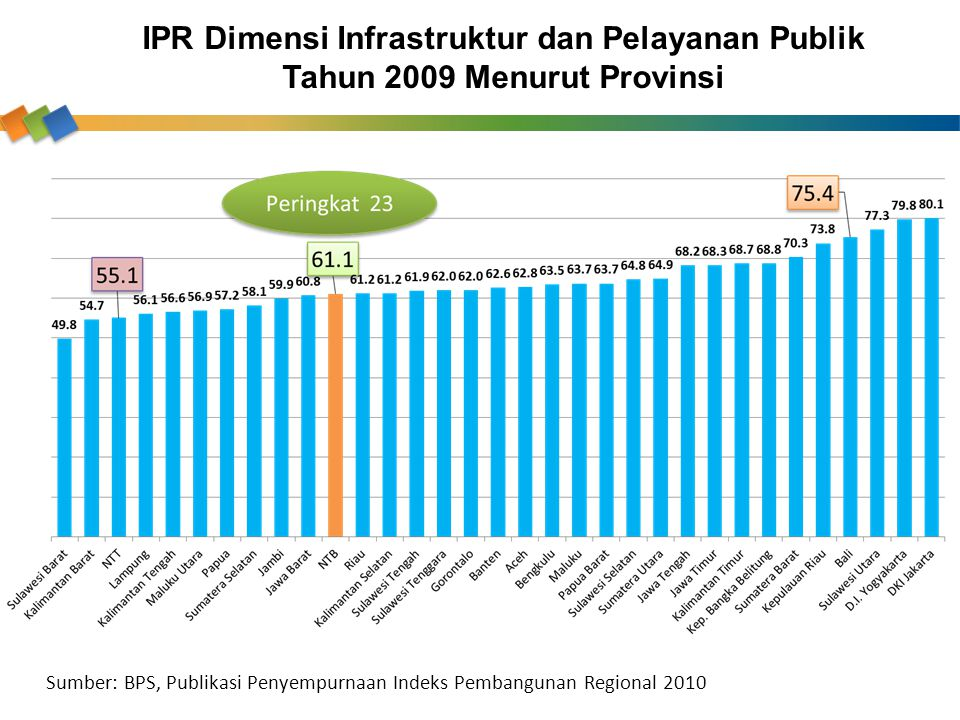 IPR Dimensi Infrastruktur dan Pelayanan Publik Tahun 2009 Menurut Provinsi