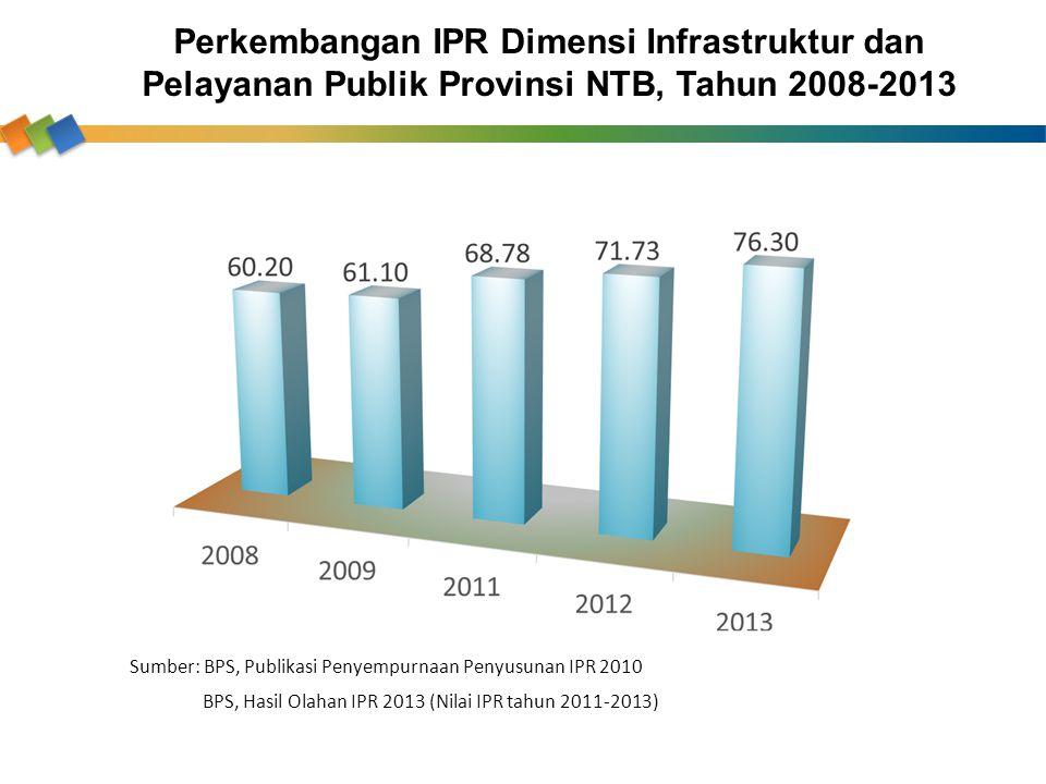 Perkembangan IPR Dimensi Infrastruktur dan Pelayanan Publik Provinsi NTB, Tahun 2008-2013