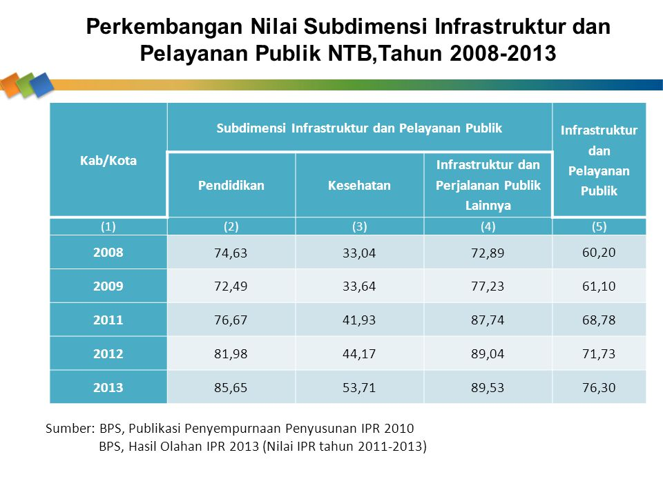 Perkembangan Nilai Subdimensi Infrastruktur dan Pelayanan Publik NTB,Tahun 2008-2013