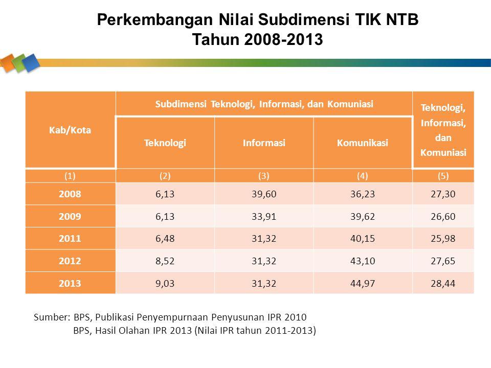 Perkembangan Nilai Subdimensi TIK NTB Tahun 2008-2013