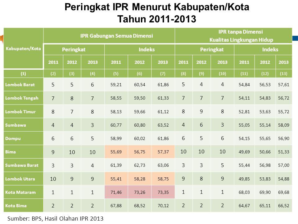Peringkat IPR Menurut Kabupaten/Kota Tahun 2011-2013