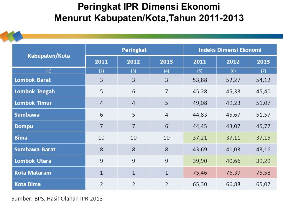 Peringkat IPR Dimensi Ekonomi Menurut Kabupaten/Kota,Tahun 2011-2013
