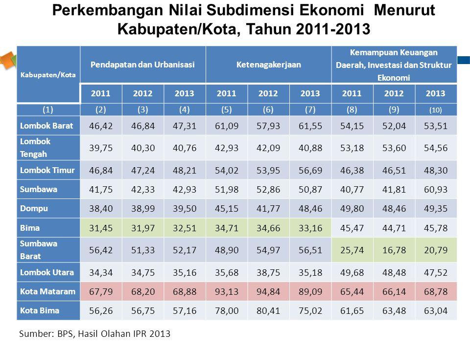 Perkembangan Nilai Subdimensi Ekonomi Menurut Kabupaten/Kota, Tahun 2011-2013