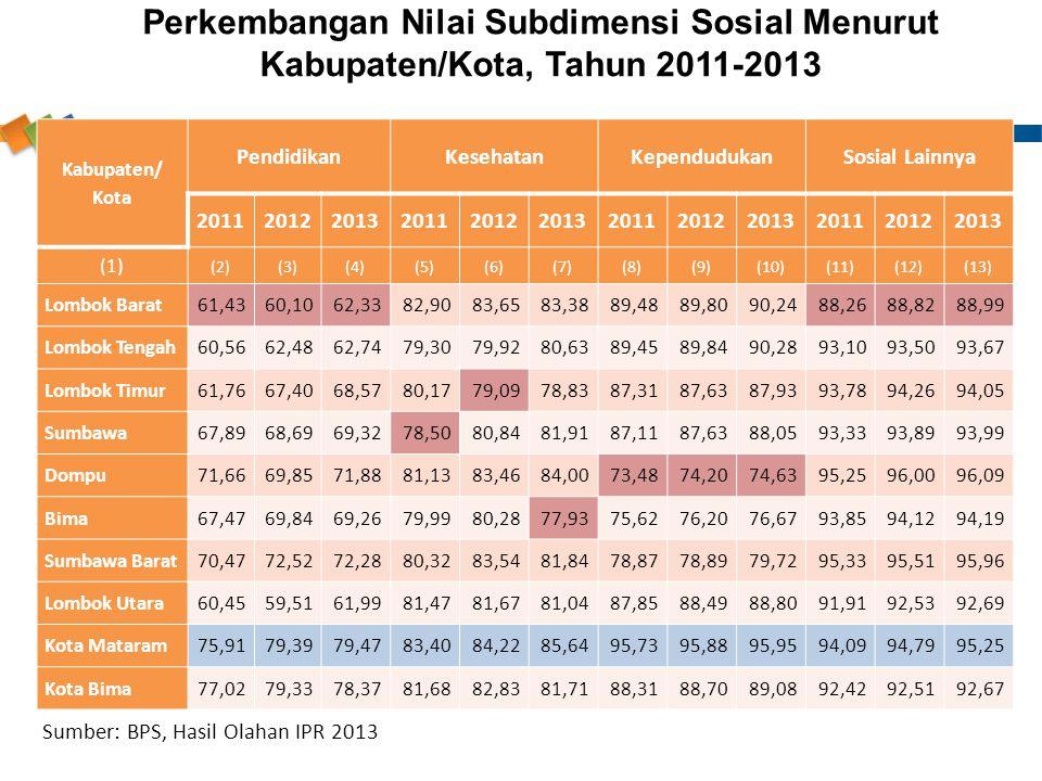 Perkembangan Nilai Subdimensi Sosial Menurut Kabupaten/Kota, Tahun 2011-2013