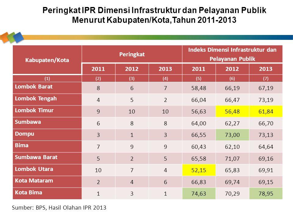 Indeks Dimensi Infrastruktur dan Pelayanan Publik