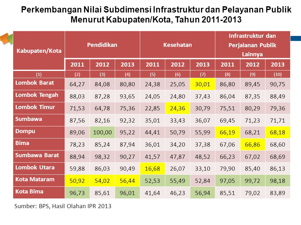 Infrastruktur dan Perjalanan Publik Lainnya