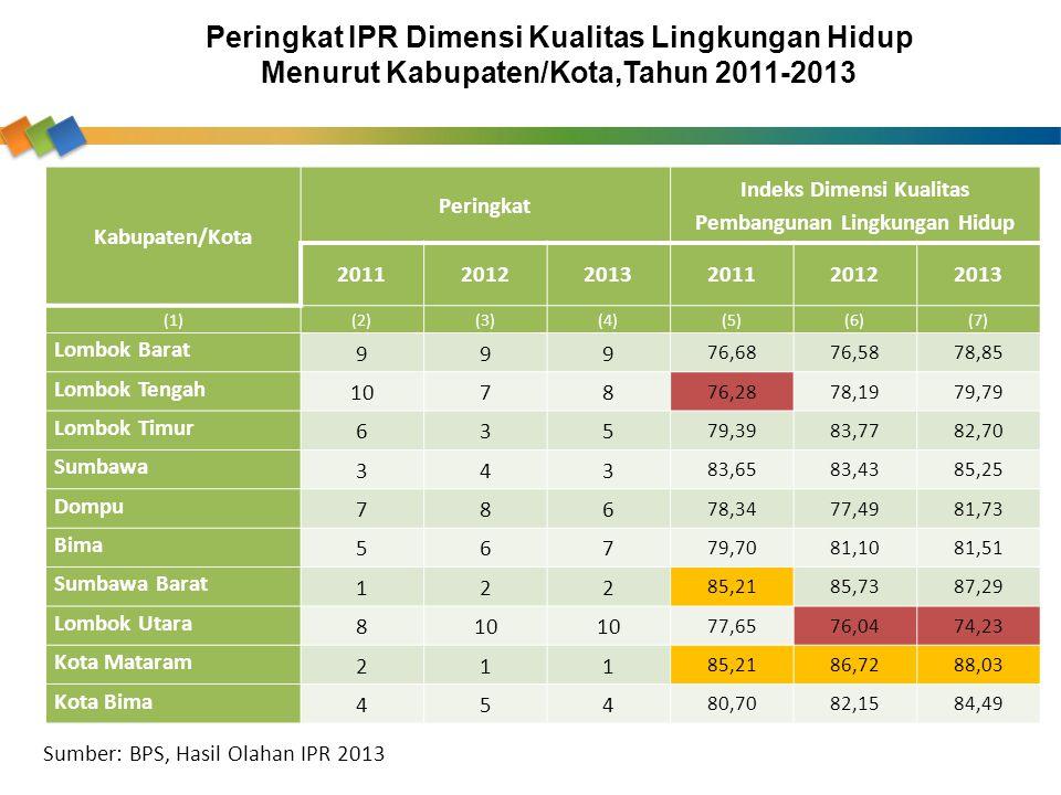 Indeks Dimensi Kualitas Pembangunan Lingkungan Hidup