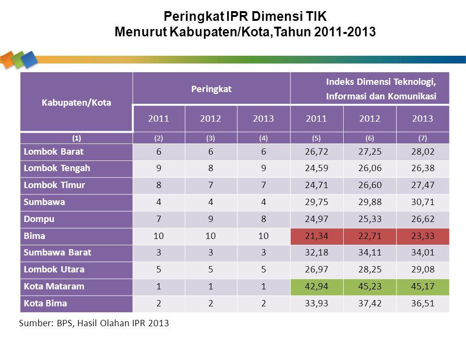 Peringkat IPR Dimensi TIK Menurut Kabupaten/Kota,Tahun 2011-2013