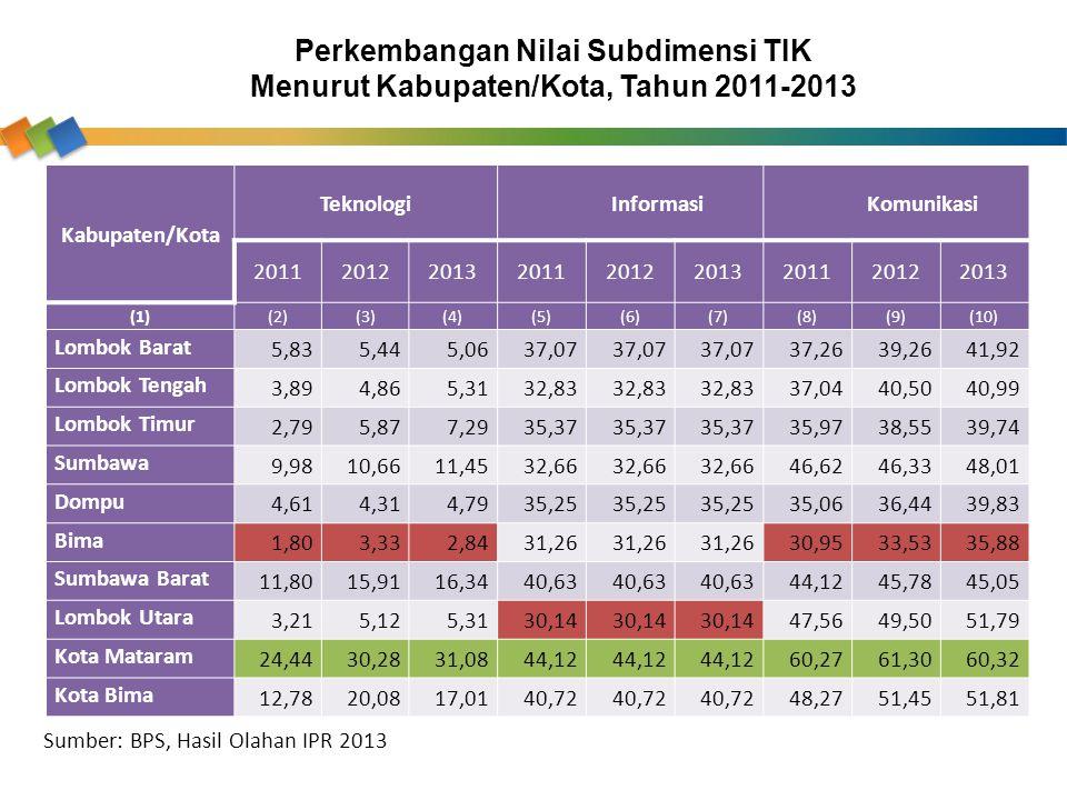 Perkembangan Nilai Subdimensi TIK Menurut Kabupaten/Kota, Tahun 2011-2013