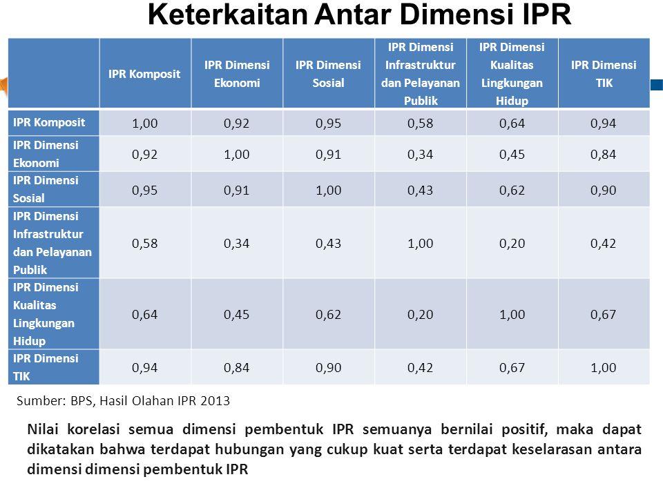 Nilai Koefisien Korelasi Antar Dimensi IPR, Tahun 2011-2013
