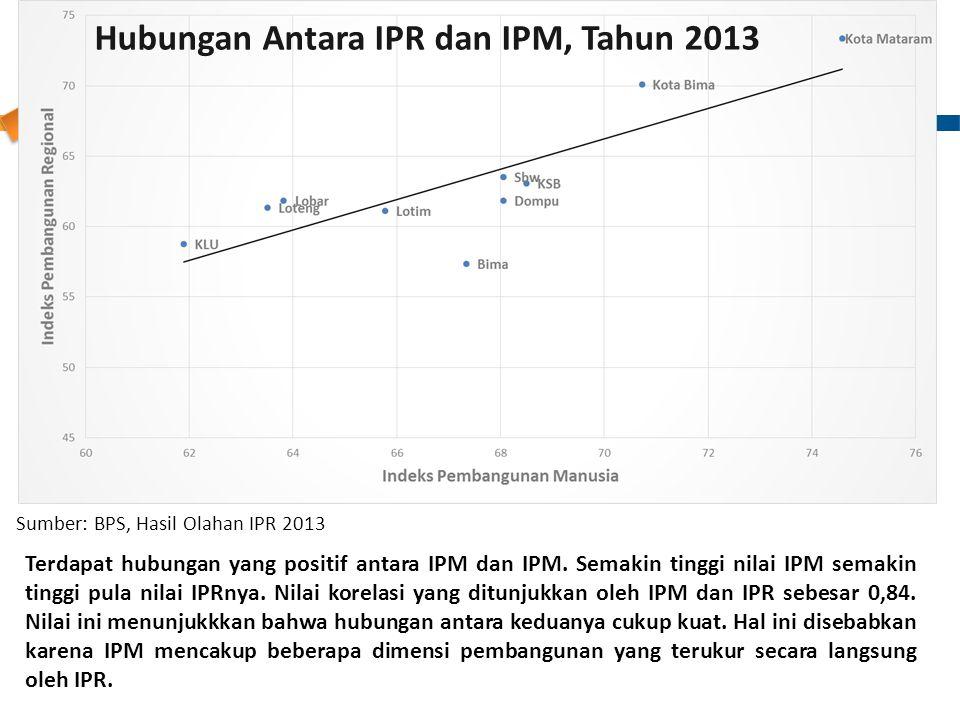 Hubungan Antara IPR dan IPM, Tahun 2013