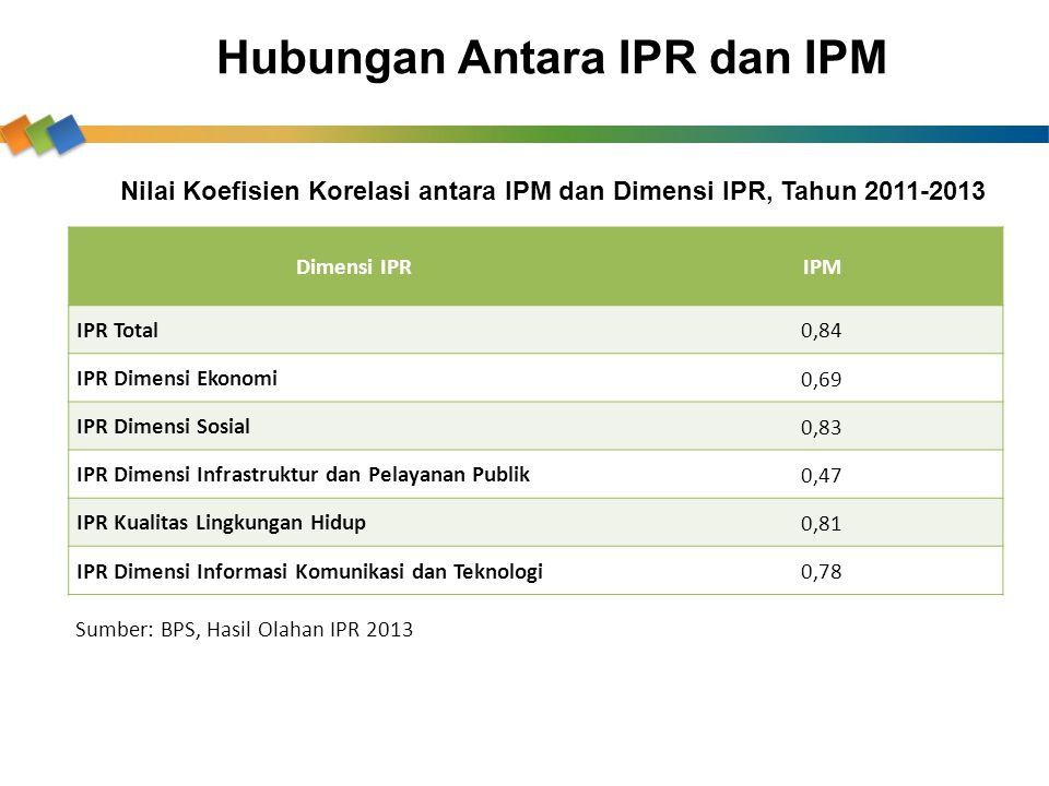 Hubungan Antara IPR dan IPM