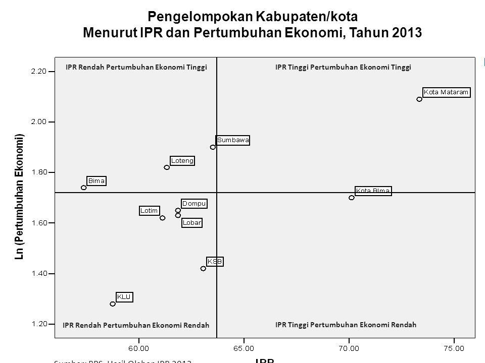Pengelompokan Kabupaten/kota Menurut IPR dan Pertumbuhan Ekonomi, Tahun 2013