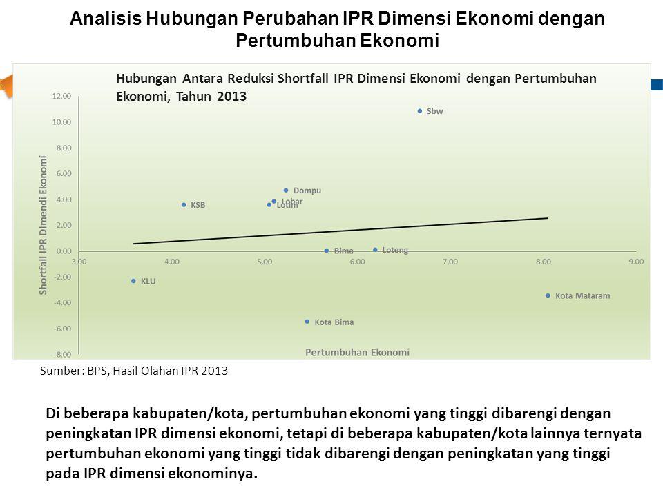 Analisis Hubungan Perubahan IPR Dimensi Ekonomi dengan Pertumbuhan Ekonomi