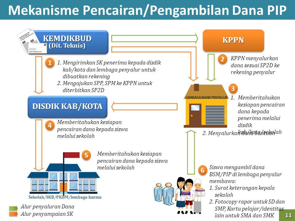 Mekanisme Pencairan/Pengambilan Dana PIP