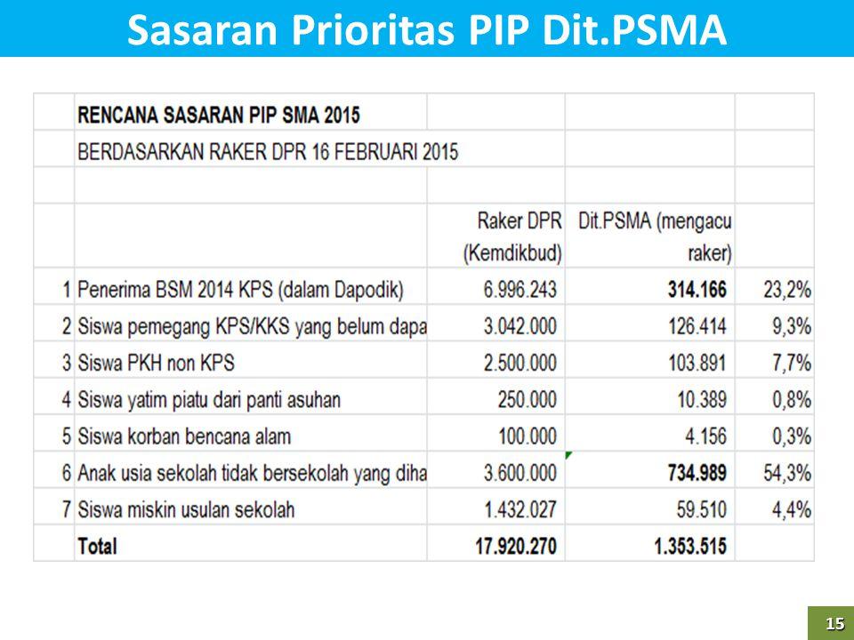 Sasaran Prioritas PIP Dit.PSMA
