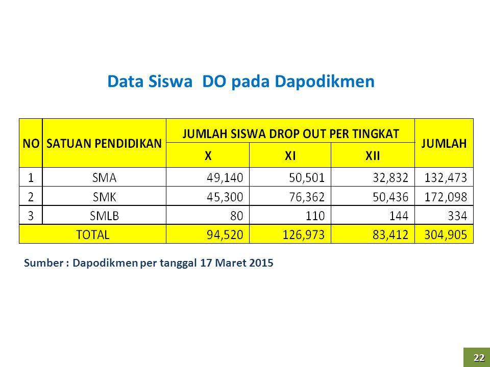 Data Siswa DO pada Dapodikmen