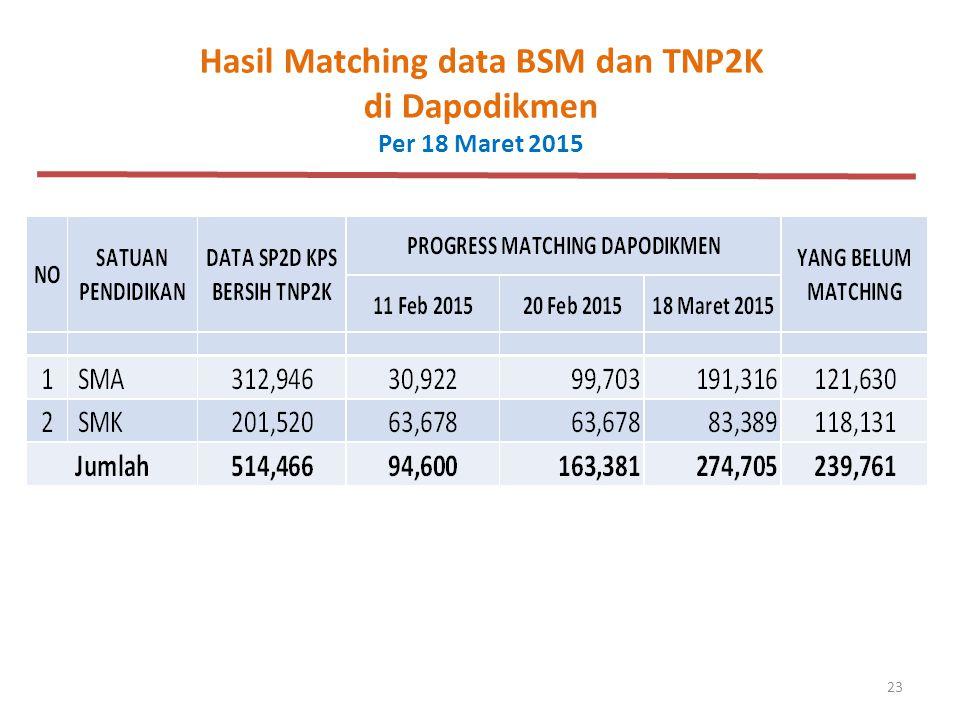 Hasil Matching data BSM dan TNP2K di Dapodikmen Per 18 Maret 2015
