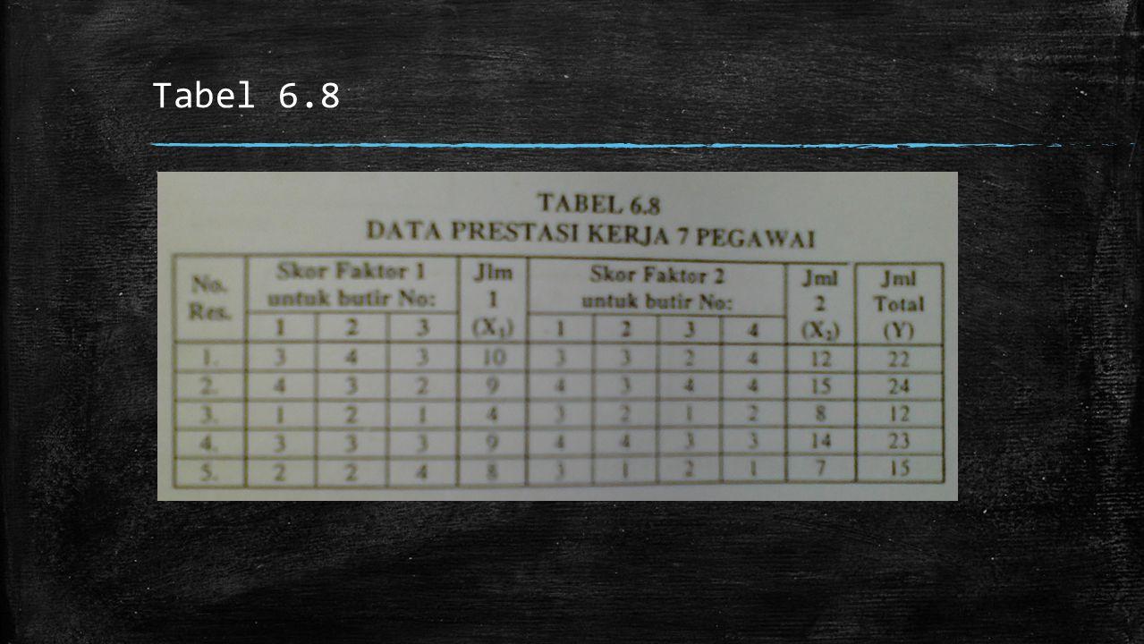 Tabel 6.8