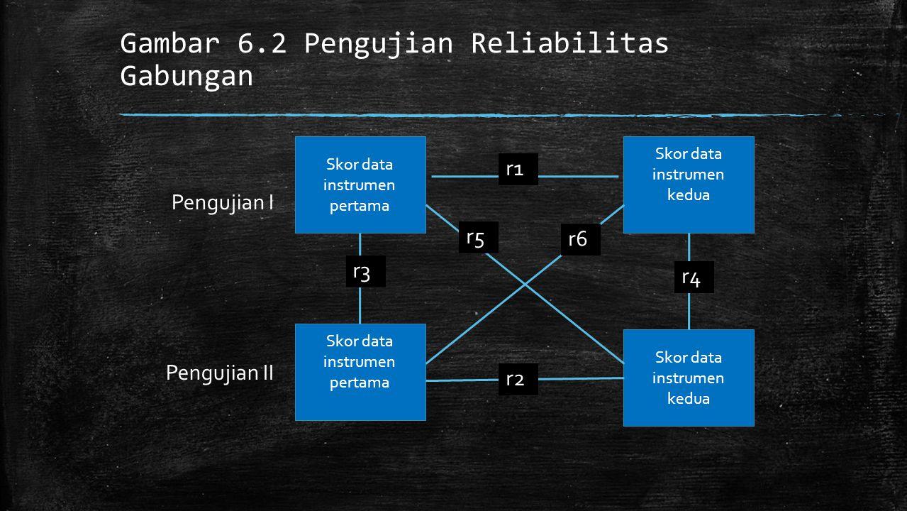 Gambar 6.2 Pengujian Reliabilitas Gabungan