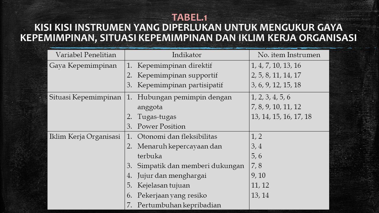 TABEL.1 KISI KISI INSTRUMEN YANG DIPERLUKAN UNTUK MENGUKUR GAYA KEPEMIMPINAN, SITUASI KEPEMIMPINAN DAN IKLIM KERJA ORGANISASI.