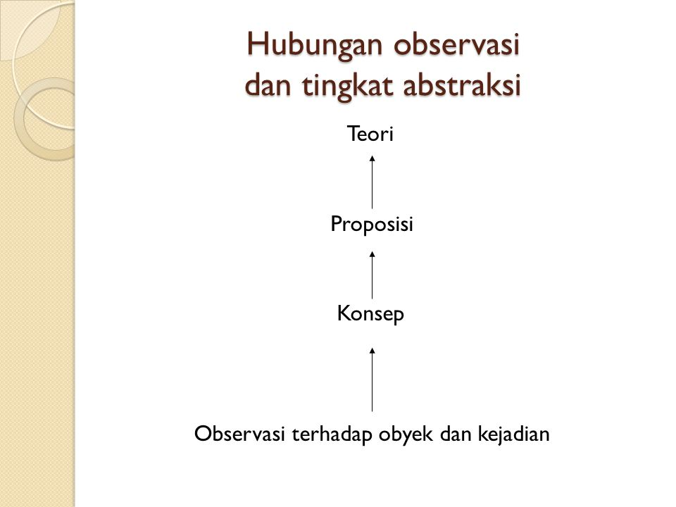 Hubungan observasi dan tingkat abstraksi