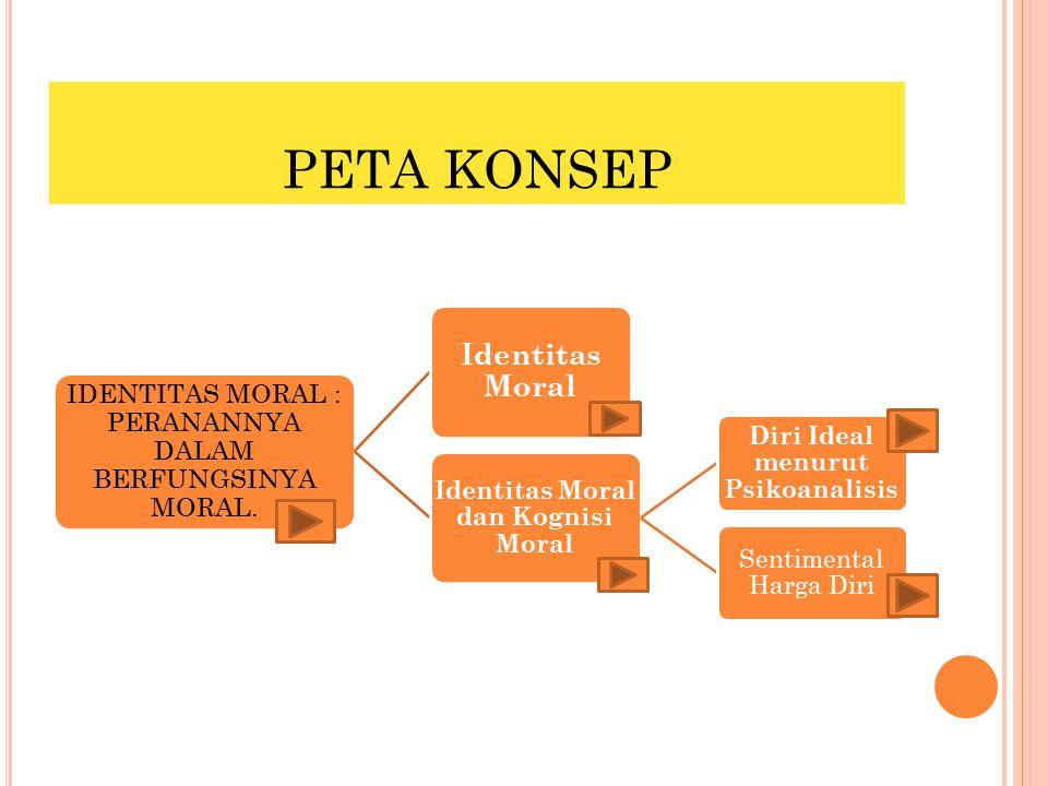 Identitas Moral dan Kognisi Moral Diri Ideal menurut Psikoanalisis
