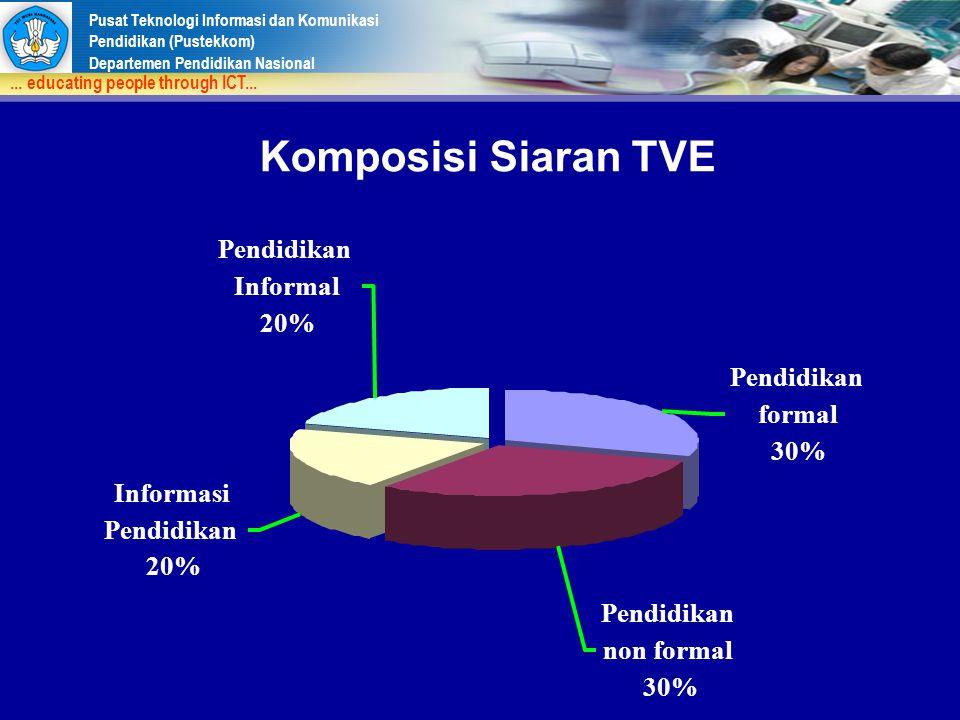 Komposisi Siaran TVE Informal 20% Pendidikan formal 30% Informasi