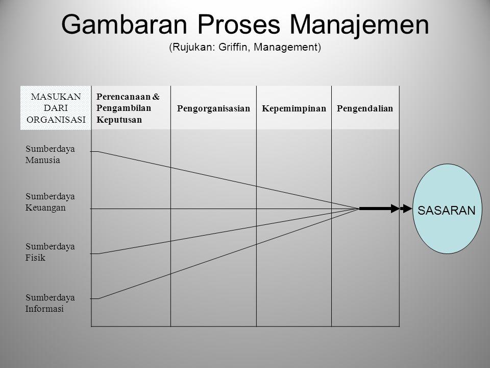 Gambaran Proses Manajemen (Rujukan: Griffin, Management)
