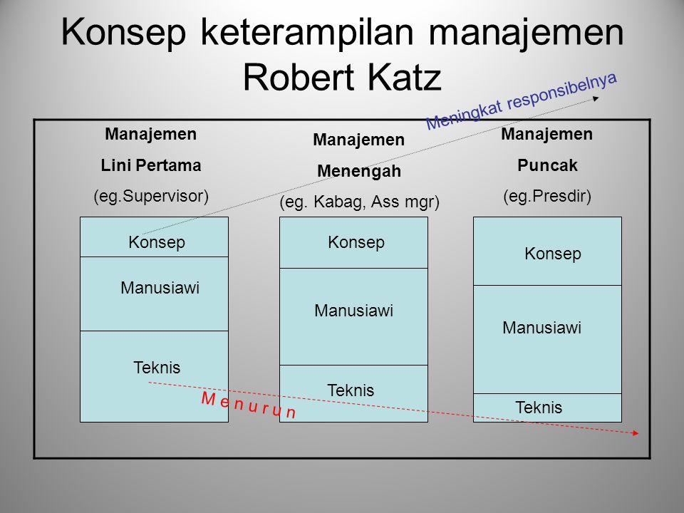 Konsep keterampilan manajemen Robert Katz