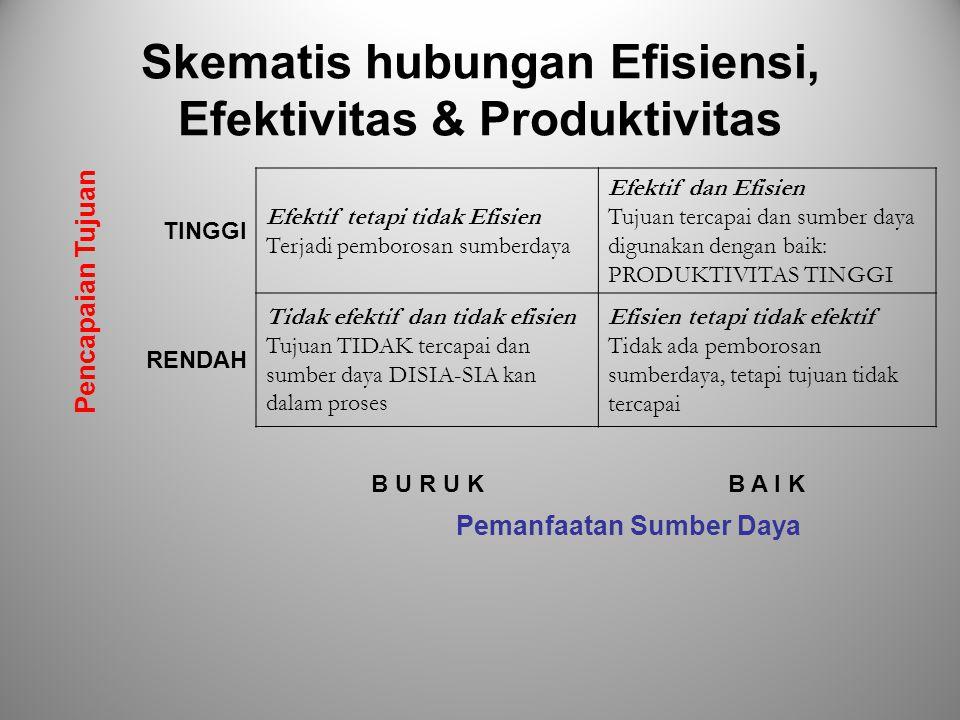 Skematis hubungan Efisiensi, Efektivitas & Produktivitas