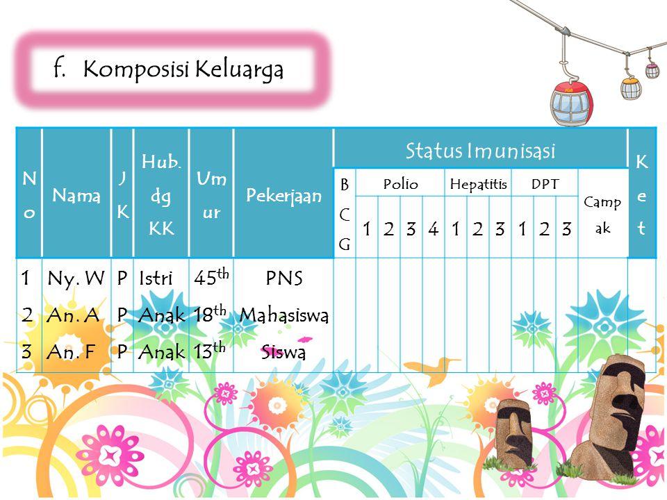 Komposisi Keluarga Status Imunisasi Ny. W An. A An. F P Istri Anak
