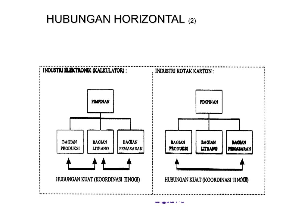 HUBUNGAN HORIZONTAL (2)