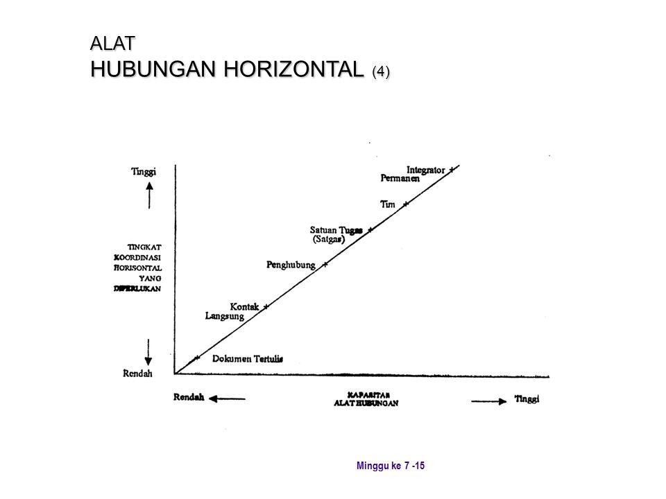 ALAT HUBUNGAN HORIZONTAL (4)